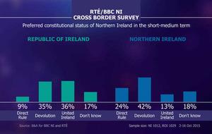 No united Ireland in near future, survey finds